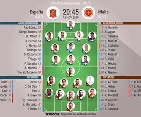 Onces del España-Malta. BeSoccer