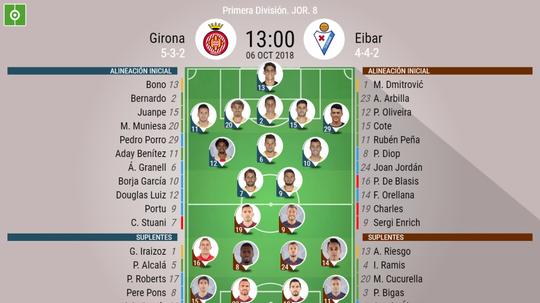 Onces confirmados del Girona-Eibar. BeSoccer