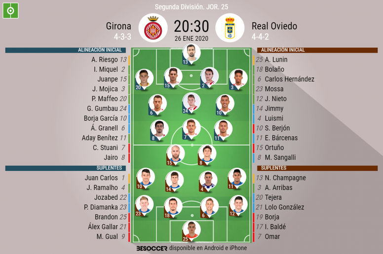 Onces del Girona-Oviedo. BeSoccer