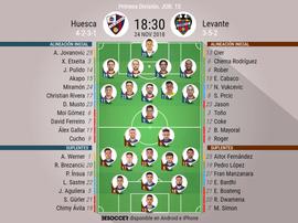 Onces confirmados del Huesca-Levante. BeSoccer