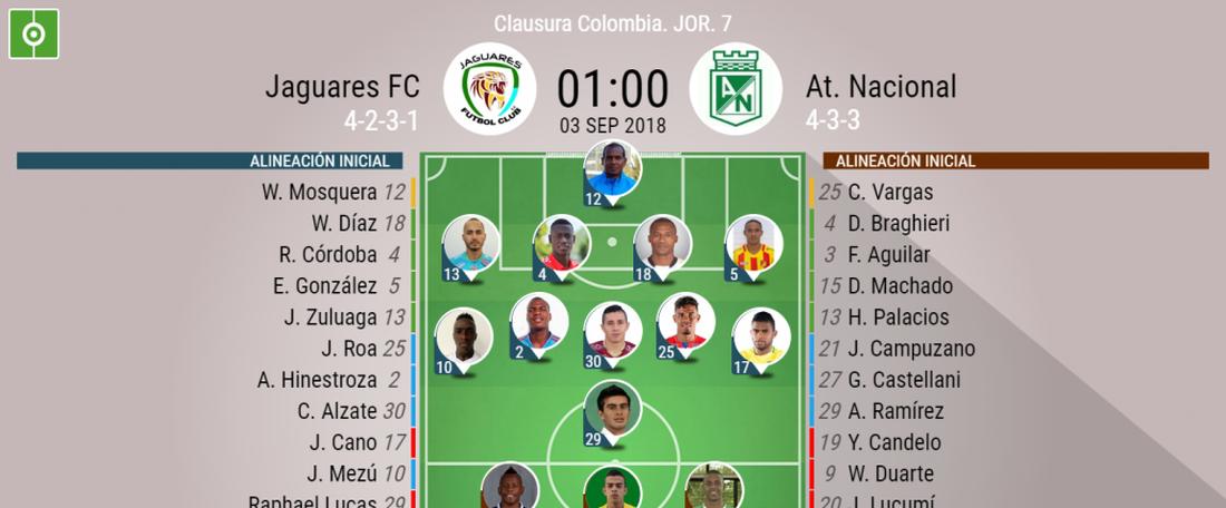 Alineaciones confirmadas del Jaguares-Atlético Nacional de la jornada 7 en Colombia. BeSoccer