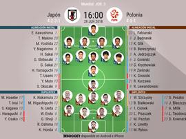 Alineaciones confirmadas del Japón-Polonia de la fase de grupos del Mundial. BeSoccer