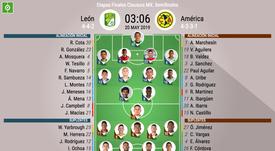 Alineaciones confirmadas del León-América, duelo de vuelta de las semis del Clausura 2019. BeSoccer