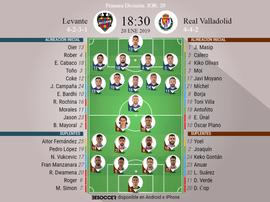 Onces iniciales del Levante-Valladolid de la Jornada 20. BeSoccer
