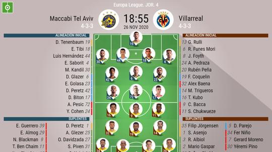 Sigue el directo del Maccabi Tel Aviv-Villarreal. BeSoccer