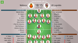 Onces confirmados del Mallorca-Logroñés. BeSoccer