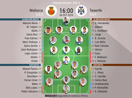 Alineaciones confirmadas para el Mallorca-Tenerife. BeSoccer
