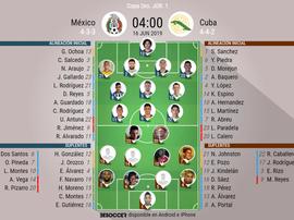 Novedoso once de México; Cuba, con Calero como titular. BeSoccer