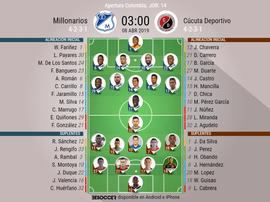 Alineaciones confirmadas del Millonarios-Cúcuta Deportivo. BeSoccer