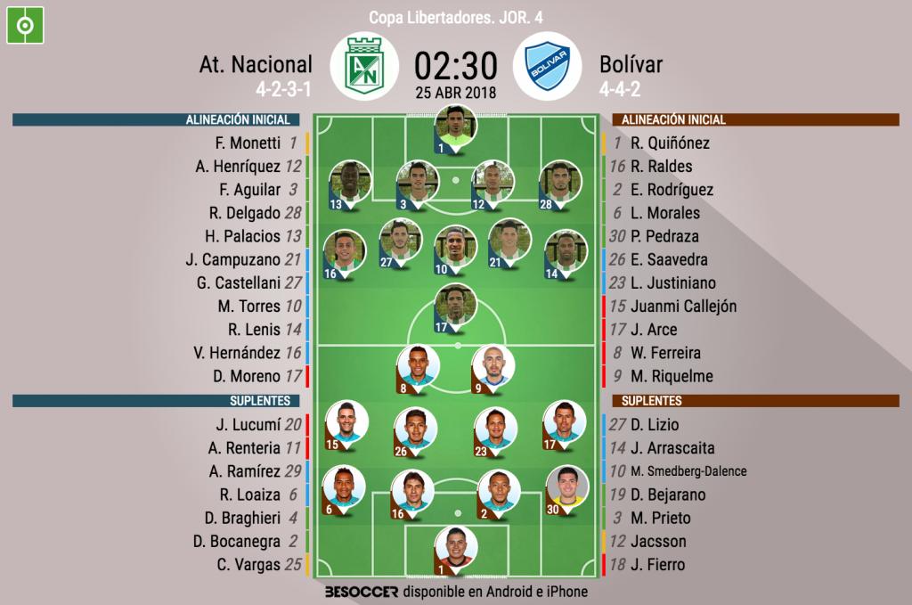 Atlético Nacional vs Bolívar EN VIVO ONLINE por Copa Libertadores