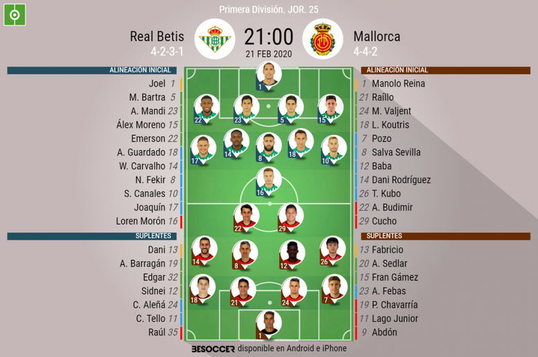 Onces confirmados del Betis-Mallorca. BeSoccer