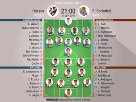 Onces confirmados del Huesca-Real Sociedad. BeSoccer