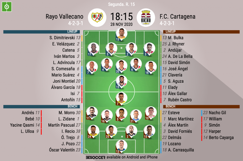 Onces del Rayo-Cartagena. BeSoccer