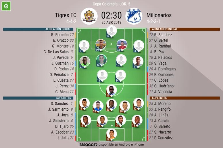Alineaciones confirmadas del Tigres-Millonarios. BeSoccer