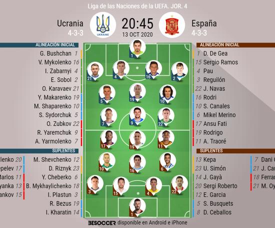 Alineaciones confirmadas del Ucrania-España. BeSoccer