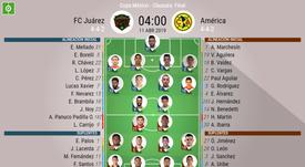 Onces oficiales del Juárez-América, partido que corresponde a la gran final de la Copa MX. BeSoccer