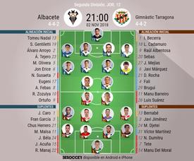 Alineaciones confirmadas para el Albacete-Nàstic. BeSoccer