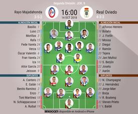 Alineaciones confirmadas para el Rayo Majadahonda-Real Oviedo. BeSoccer