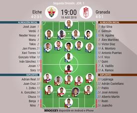Alineaciones confirmadas para el Elche-Granada. BeSoccer