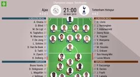 Le formazioni ufficiali Ajax-Tottenham, semifinale di ritorno di Champions. BeSoccer