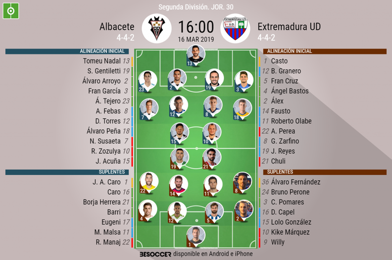 Onces confirmados de Albacete y Extremadura. BeSoccer
