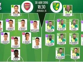 Alineaciones de Arsenal y Norwich City en Jornada 36 de Premier League 15-16. BeSoccer