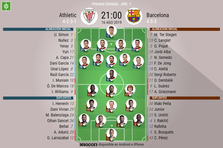 Los onces oficiales. BeSoccer