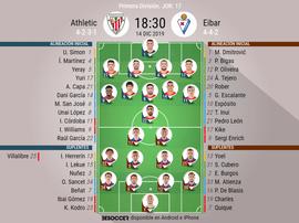 Alineaciones oficiales de Athletic y Eibar. BeSoccer