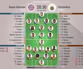 Alineaciones de Bayern y Fenerbahçe para las semifinales de la Audi Cup 2019. BeSoccer