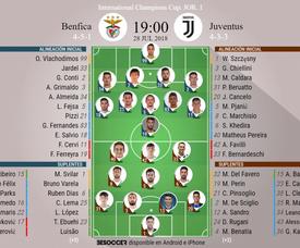 Alineaciones del Benfica-Juventus de la ICC 2018. BeSoccer