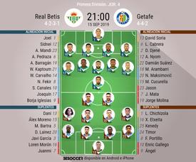 Onces confirmados de Betis y Getafe. BeSoccer
