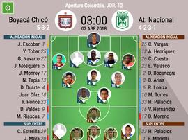 Chicó y Nacional se ven las caras en una nueva jornada. BeSoccer
