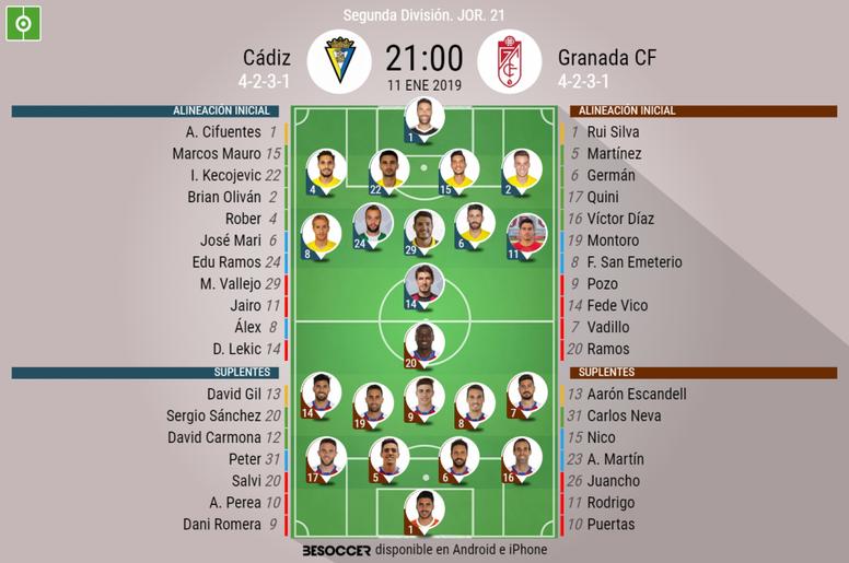 Alineaciones de Cádiz y Granada. BeSoccer