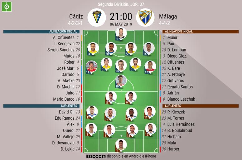 Alineaciones de Cádiz y Málaga. BeSoccer