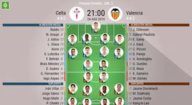 Alineaciones de Celta y Valencia para el partido de la jornada 2 de Liga. BeSoccer