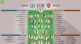 Alineaciones de Chelsea y Arsenal para la final de la Europa League 2018-19. BeSoccer