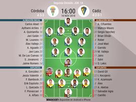 Onces de Córdoba y Cádiz. BeSoccer