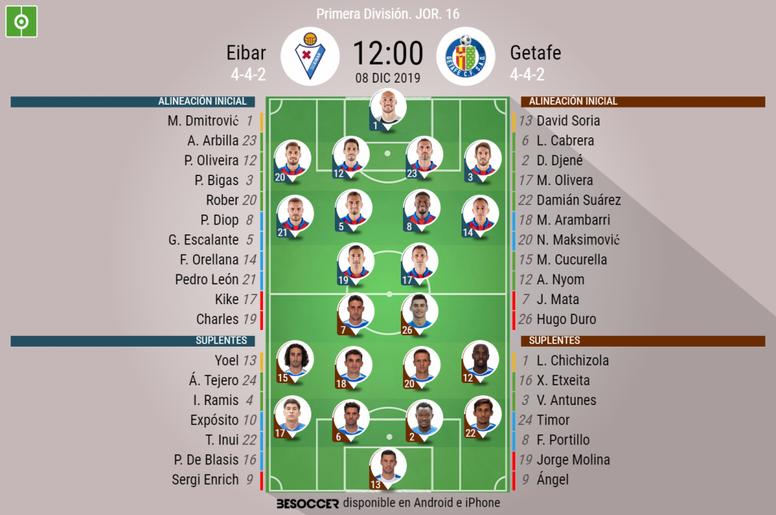 Alineaciones confirmadas de Eibar y Getafe. BeSoccer