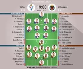 Alineaciones confirmadas de Eibar y Villarreal. BeSoccer