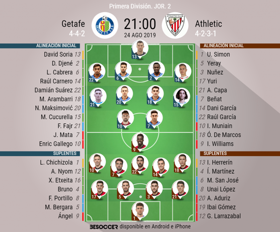 Onces confirmados de Getafe y Athletic. BeSoccer