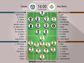 Alineaciones confirmadas de Getafe y Betis. BeSoccer