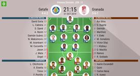 Alineaciones confirmadas para el Getafe-Granada. BeSoccer