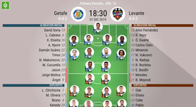 Alineaciones confirmadas de Getafe y Levante. BeSoccer