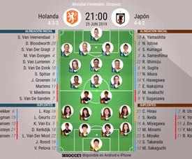 Onces de Holanda y Japón para el partido de octavos de final del Mundial de Francia 2019. BeSoccer