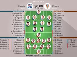 Alineaciones de Islandia y Croacia para la Jornada 3 del Grupo D del Mundial 2018. BeSoccer