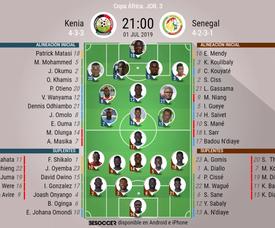 Alineaciones de Kenia y Senegal para la Copa África de Naciones de 2019. BeSoccer