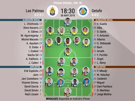 Alineaciones de Las Palmas-Getafe de la jornada 36 de LaLiga 17-18. BeSoccer