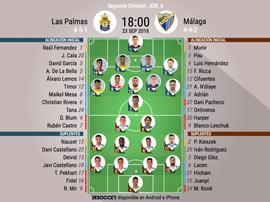 Alineaciones de Las Palmas-Málaga de Segunda División 18-19. BeSoccer