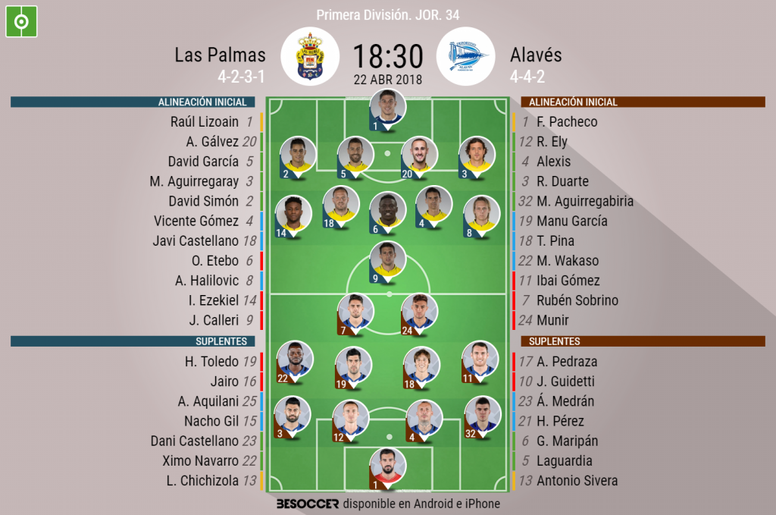 Alineaciones del Las Palmas-Alavés de la Jornada 34 de Primera 23017-18. BeSoccer