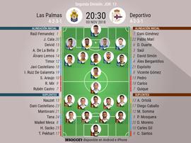 Alineaciones de Las Palmas y Deportivo. BeSoccer